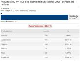 Résultats - élection municipale